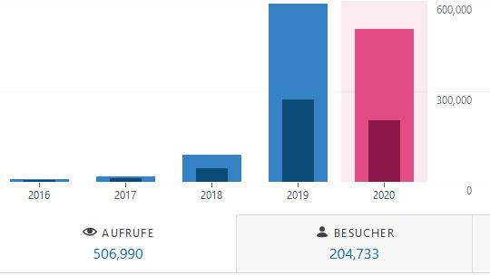 Besucherzahlen-2020-Juni