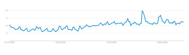 Jungkook-Google-Trends-2