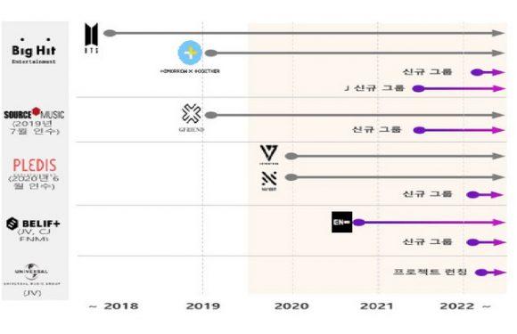 HYBE gibt Pläne für neue Gruppen bis inklusive 2022 bekannt